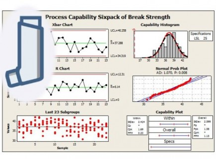 Automated Inhaler Tester - Minitab Process Capability Assessment
