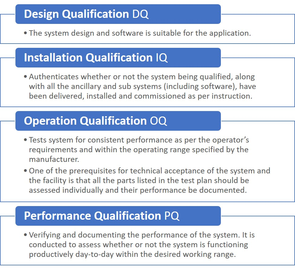 DQ IQ OQ PQ - Cambridge Medtech Solutions